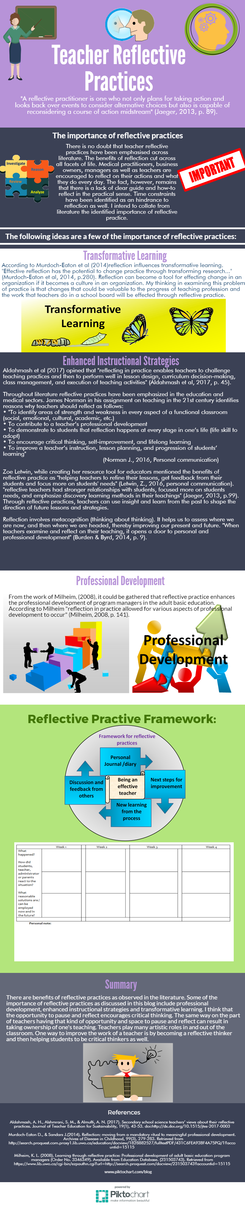 using reflective practice into courses A reflective practice approach a b c d what is continuing competence from experience and incorporating that knowledge into your practice it.